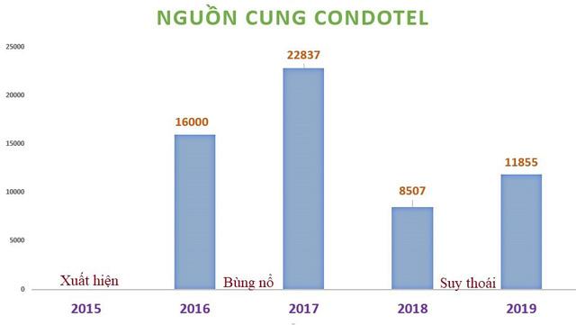 Bất động sản du lịch 2019: Sóng gió Condotel và làn sóng hàng tỷ USD đổ về thị trường mới nổi - Ảnh 4.