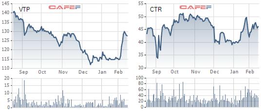 """Cổ phiếu """"họ Viettel"""" ngược dòng thị trường bứt phá mạnh trong những tháng đầu năm - Ảnh 1."""